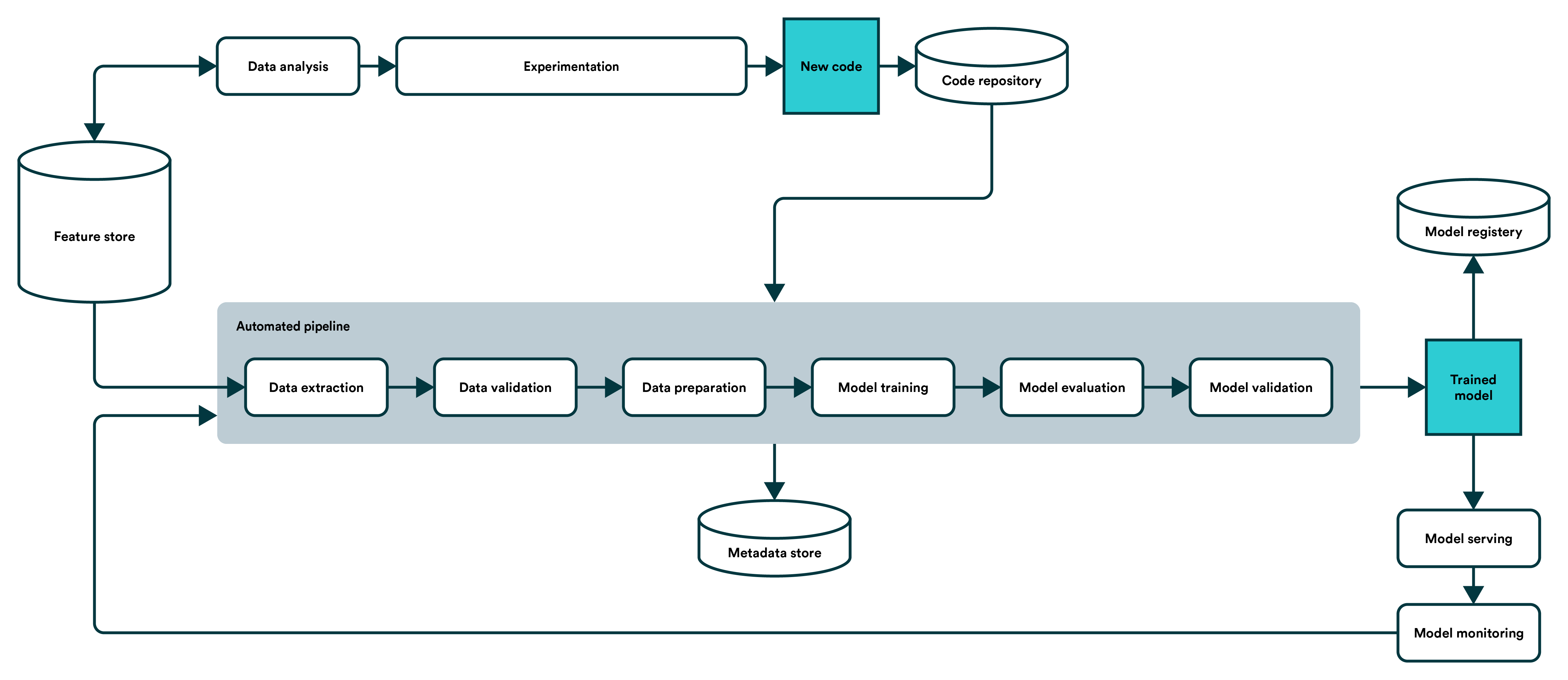 Machine Learning Pipeline - Automatic Pipeline