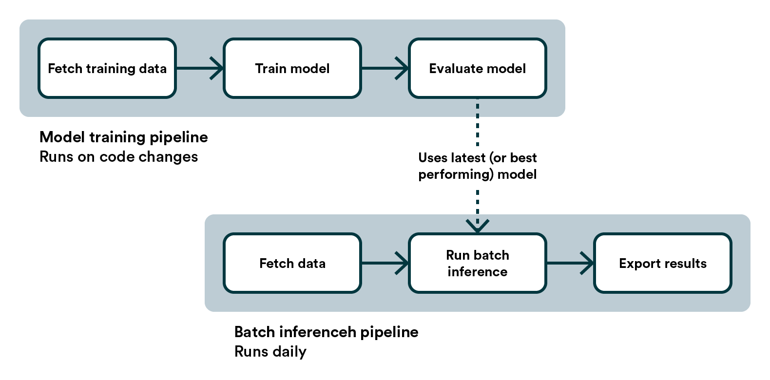 Pipelines for Batch Inference