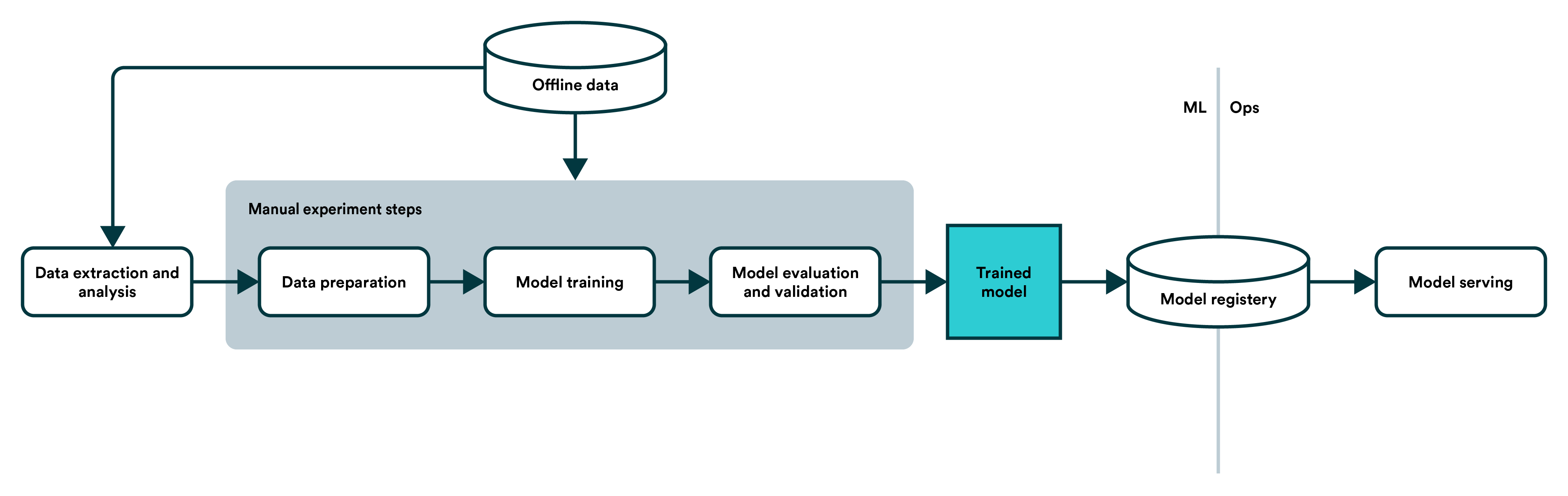 Machine Learning Pipeline - Manual Cycle