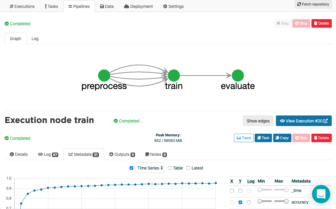 Automatic machine learning pipelines from data gathering and preprocessing to training and inference