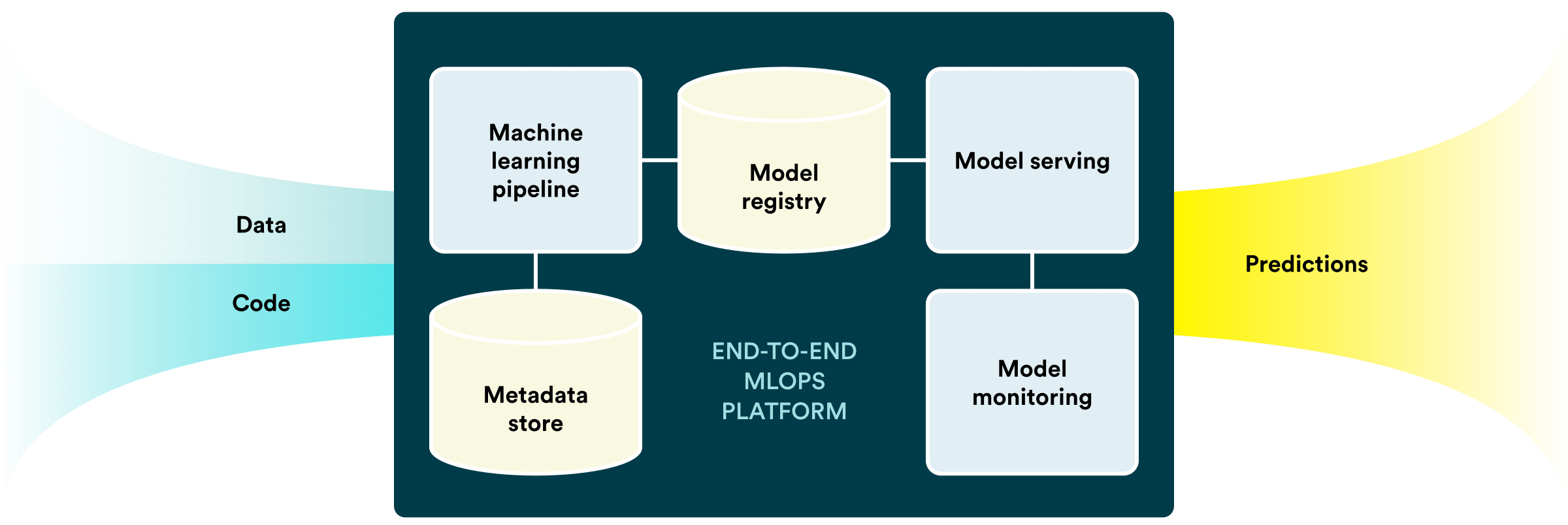 Valohai end-to-end platform