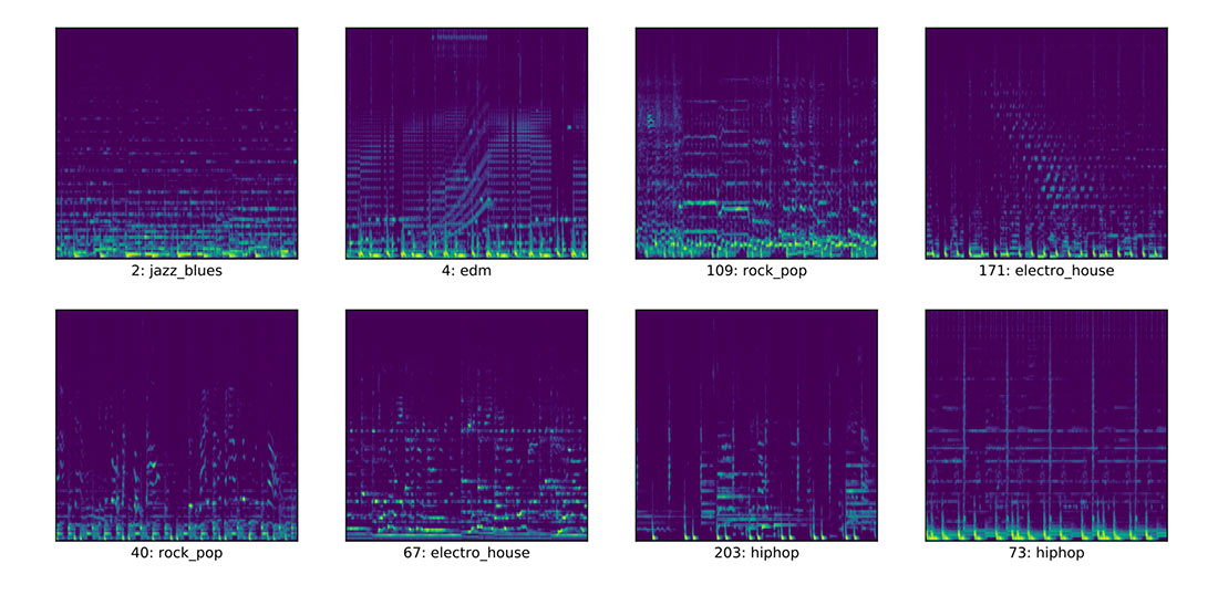 Spectrograms from music tracks