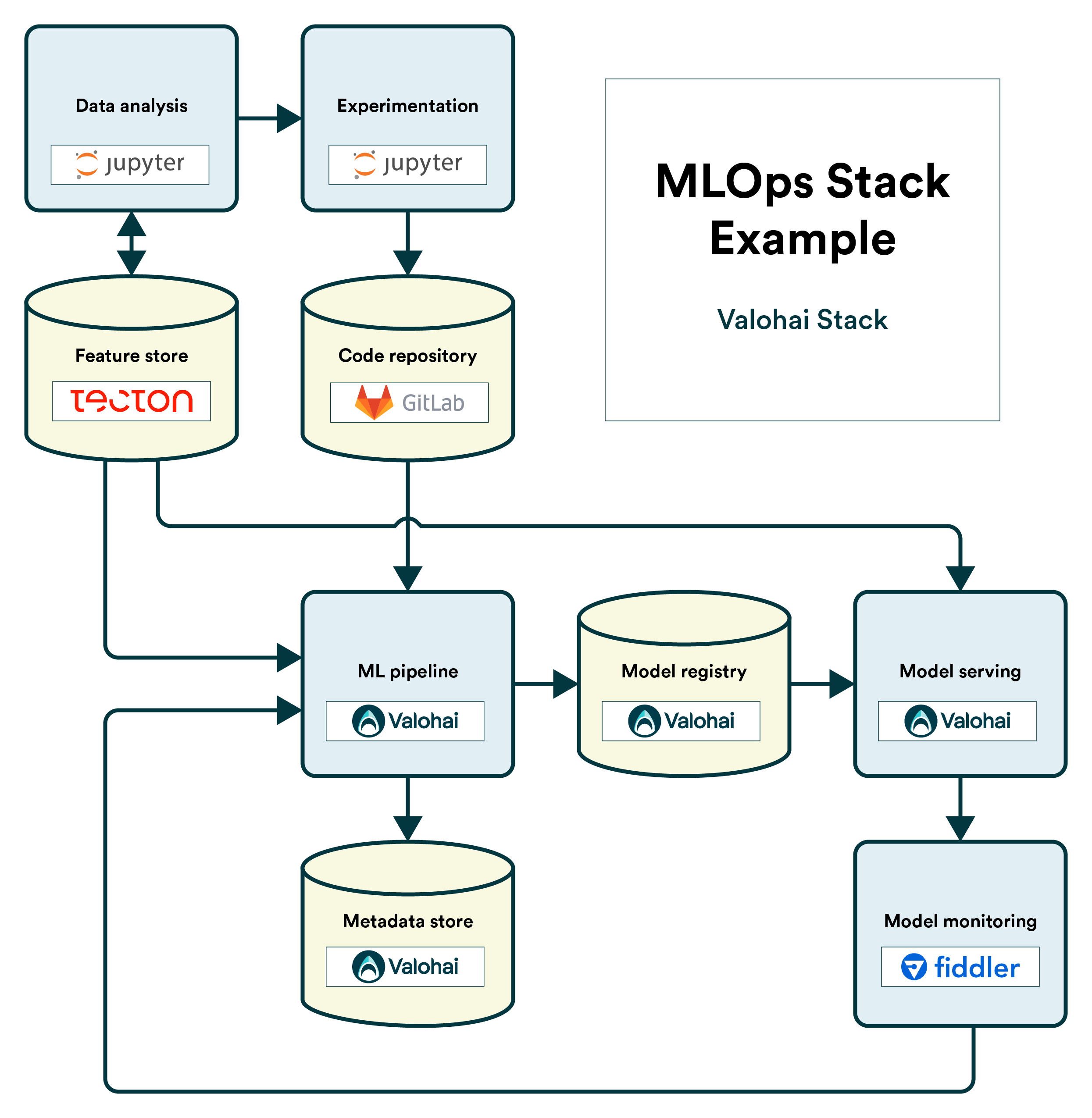 The MLOps Stack Template with Valohai