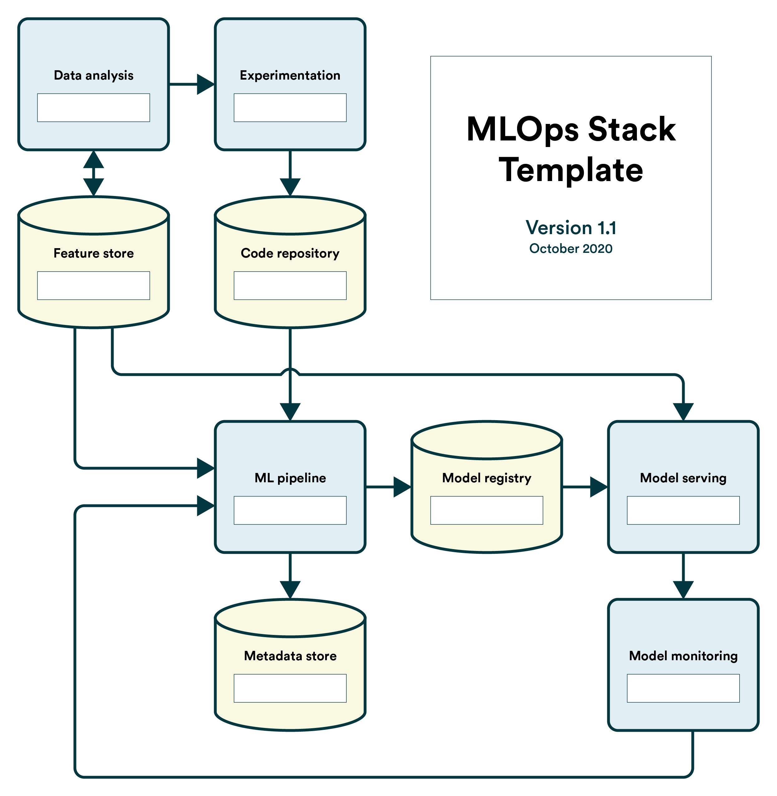 The MLOps Stack Template