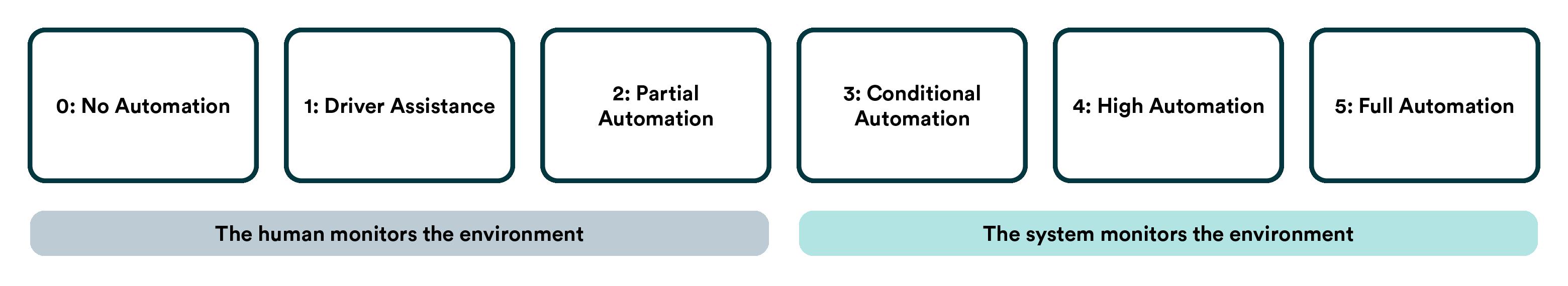 The 6 Levels of Vehicle Autonomy Explained